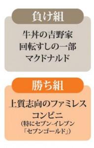 日本経済新聞(2013年12月26日号)より